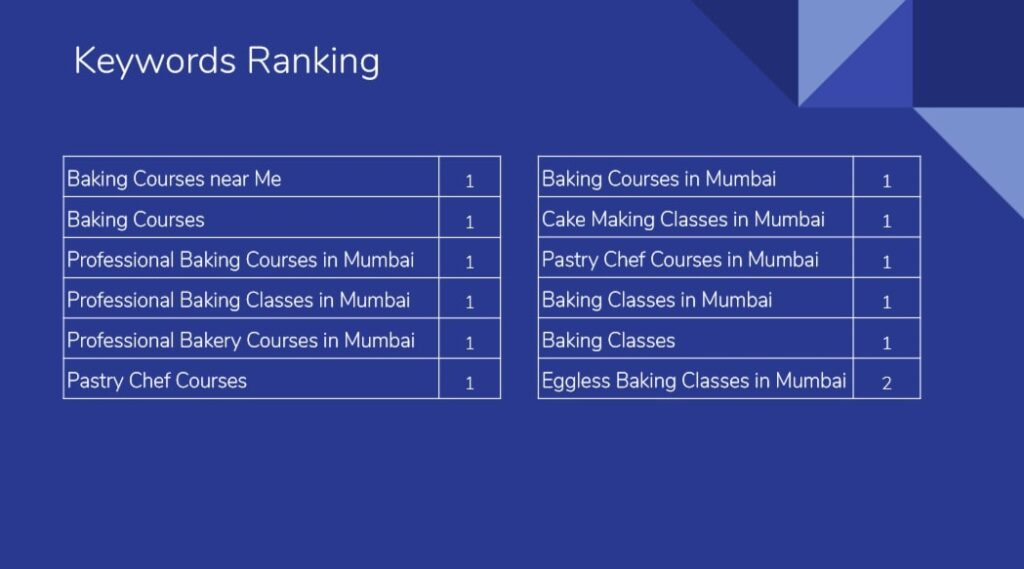 Picture of Ranking table for keywords of School for European Pastry