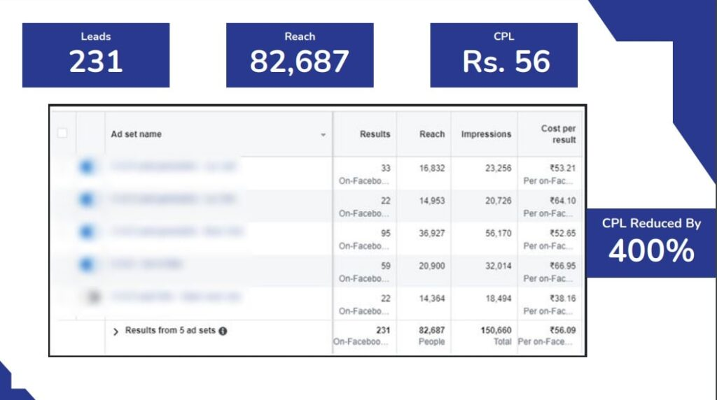 Picture of Autobox FB ads CPL reduced by 400%