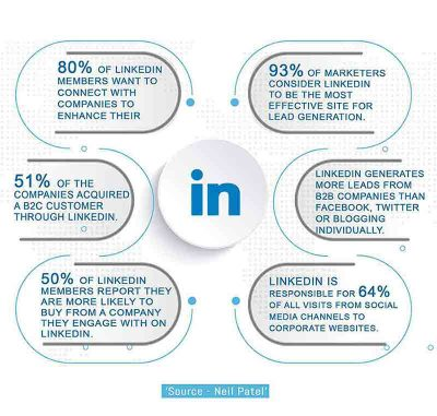 Picture of LinkedIn Ads Facts
