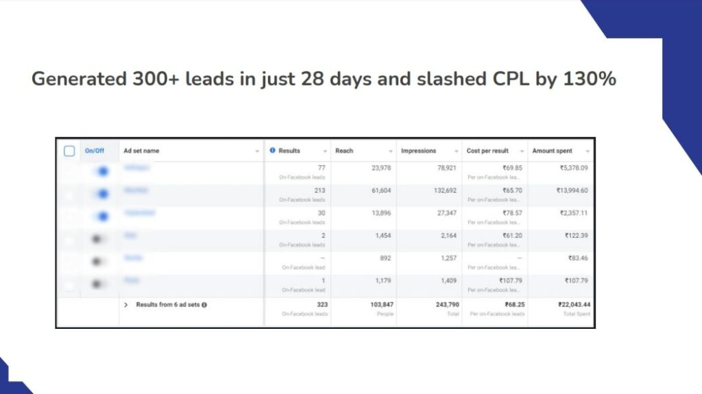 Picture of Sai Service FB Ads Results