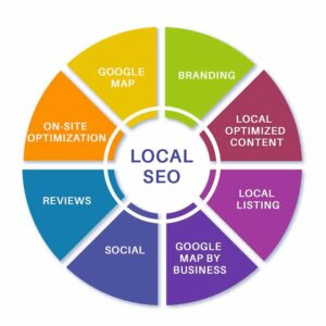 Picture of best local seo company
